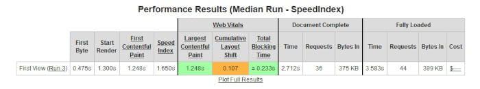 Vitesse du site Web avant de migrer le domaine vers Cloudflare